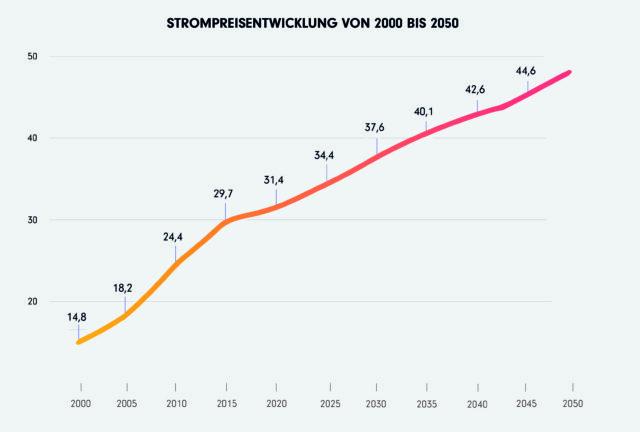 Photovoltaik Stromgrafik zeigt die Strompreisentwicklung von 2000 bis 2050 - Klarsolar