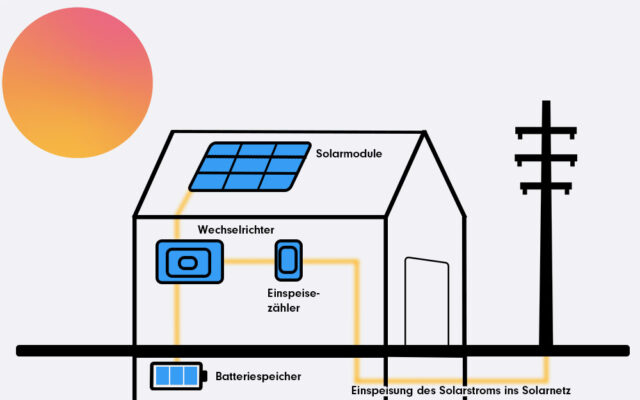 Wie funktionier Photovoltaik