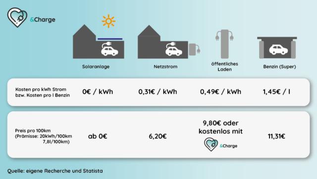 And Charge Grafik umweltfreundlich und günstig mit Solarstrom und And Charge laden